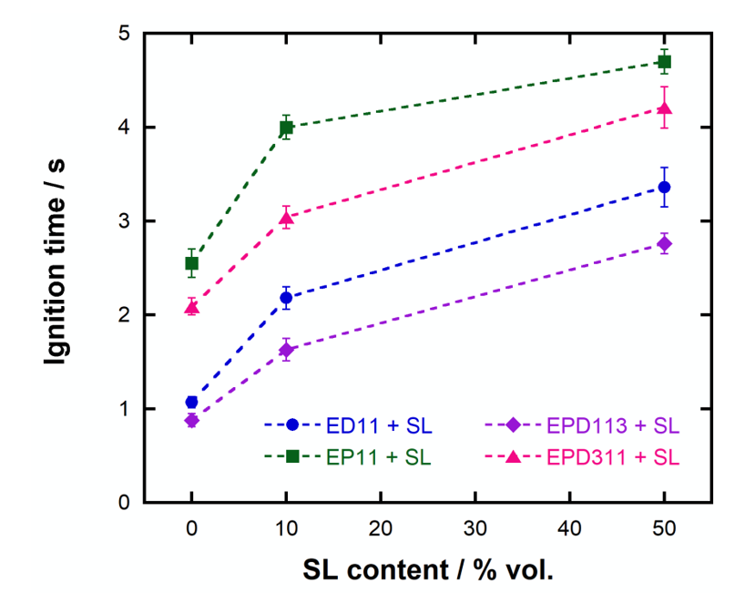 Figure 3  . Electrolytes that are rich in SL or cyclic carbonates (EC and PC) are generally more difficult to ignite. The increase in ignition time with SL content, however, is not simply linear.