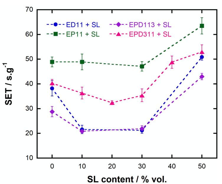Figure 2  . The self-extinguishing nature of electrolytes is enhanced when a small amount of SL is added. However, when exceeding 20-30% vol., SL may promote the electrolyte flame sustainability due to its heat-economical combustion.