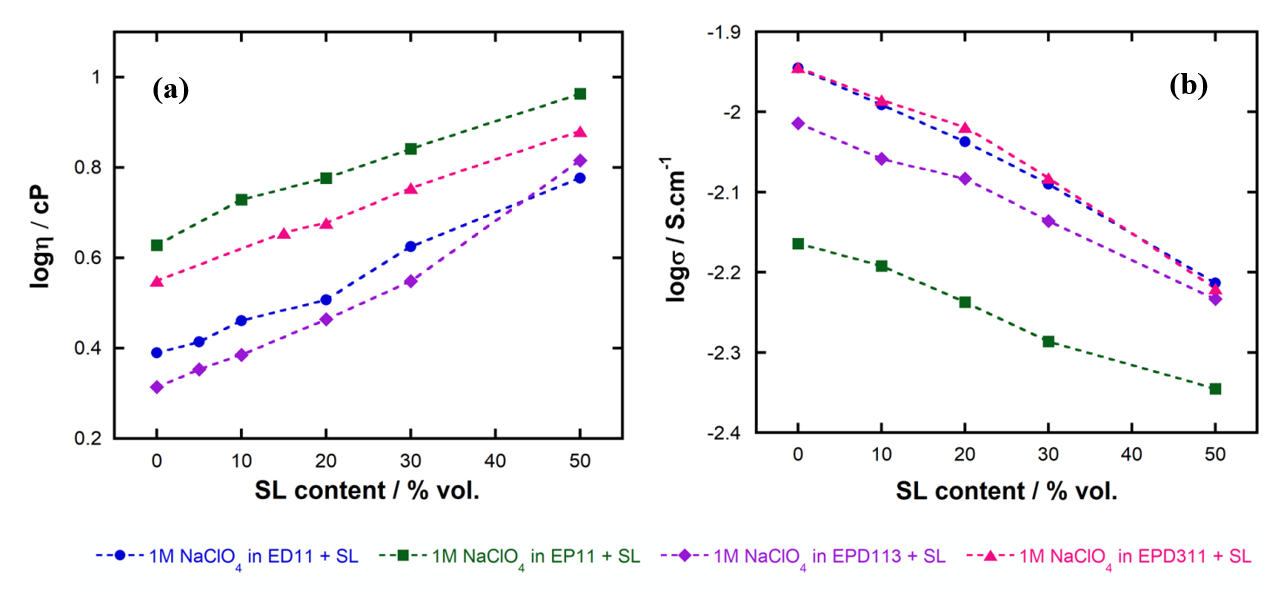 Figure 4  . As SL content increases, viscosity increases and conductivity decreases. EPD311-based electrolytes exhibit the highest conductivity, as their relatively high viscosity is compensated by good ionicity.