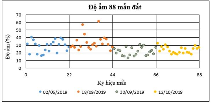 Figure 6  Biểu đồ phân bố giá trị độ ẩm của 88 mẫu độ ẩm được thu thập