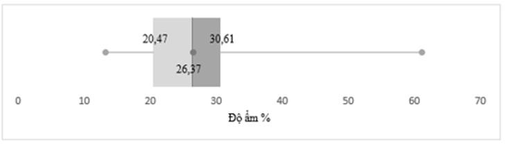Figure 7  Biểu đồ phân bố mẫu độ ẩm