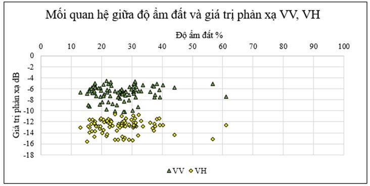 Figure 8  Tương quan giá trị độ ẩm và giá trị phản xạ