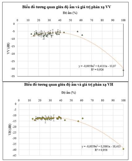 Figure 10  Biểu đồ tương quan giữa giá trị độ ẩm và 2 phân cực VV, VH