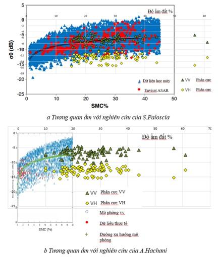 Figure 9  Chống lớp dữ liệu tương quan với các nghiên cứu khác