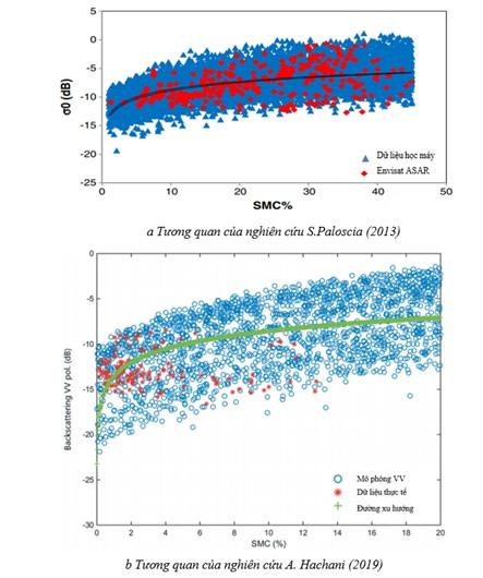 Figure 5  Tương quan độ ẩm đất và giá trị phản xạ theo nghiên cứu của S. Paloscia và A. Hachani.