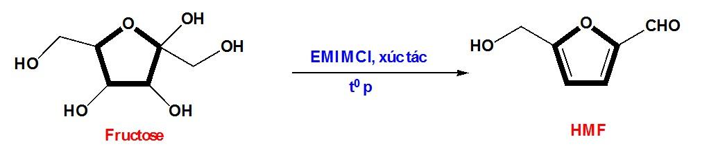 Figure 3  Sơ đồ điều chế HMF từ fructose