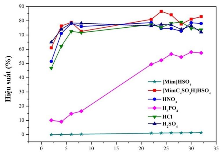 Figure 4  Khảo sát thời gian phản ứng giữa fructose và xúc tác ở nhiệt độ phòng