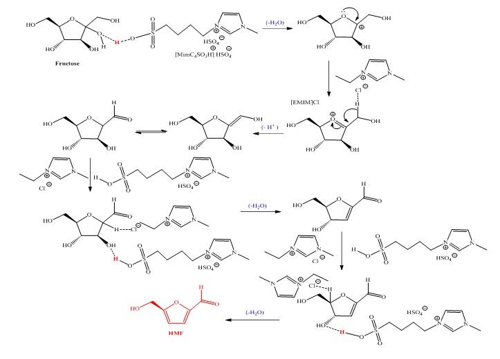 Figure 5  Đề nghị cơ chế tạo thành HMF từ fructose với xúc tác IL