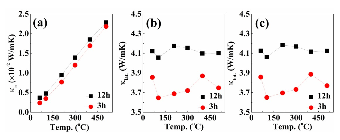 Figure 8   compounds prepared at sintering time of 3h and 12h.