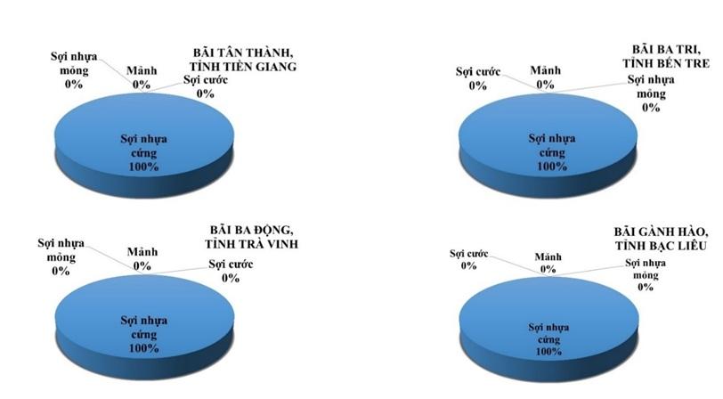 Figure 5  Tỷ lệ phần trăm của 4 dạng vi nhựa thường gặp trong tầng trầm tích (0–1 cm) tại bãi nuôi