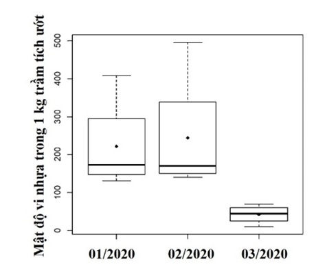 Figure 9  So sánh mật độ vi nhựa trong 1 kg trầm tích ướt giữa 3 tháng thu mẫu