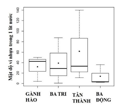Figure 6  So sánh mật độ vi nhựa trong 1 lít nước tại 4 bãi nuôi nghêu