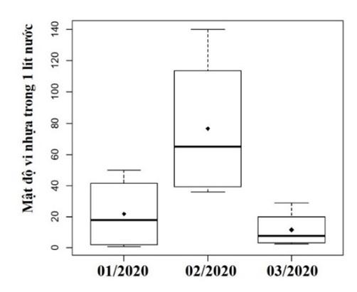 Figure 7  So sánh mật độ vi nhựa trong 1 lít nước giữa 3 tháng thu mẫu