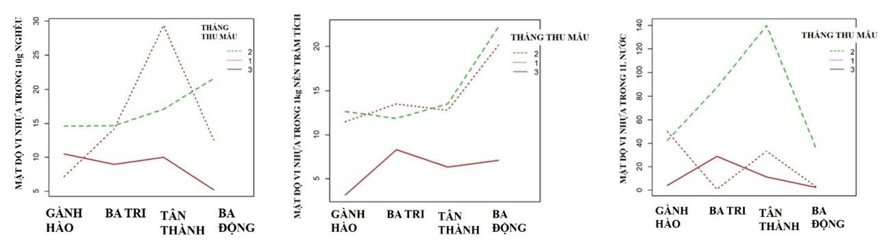 Figure 12  Mô hình tương tác giữa 4 bãi nuôi nghêu và 3 tháng thu mẫu