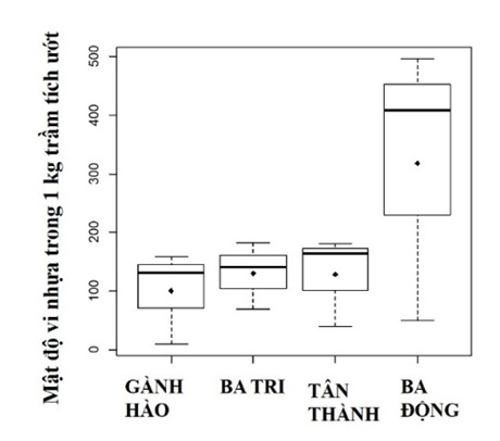 Figure 8  So sánh mật độ vi nhựa trong 1 kg trầm tích ướt tại 4 bãi nuôi nghêu