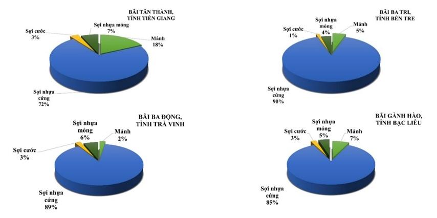 Figure 4  Tỷ lệ phần trăm của 4 dạng vi nhựa thường gặp trong nghêu