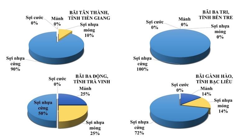 Figure 3  Tỷ lệ phần trăm của 4 dạng vi nhựa thường gặp trong tầng nước mặt chảy qua bãi nuôi