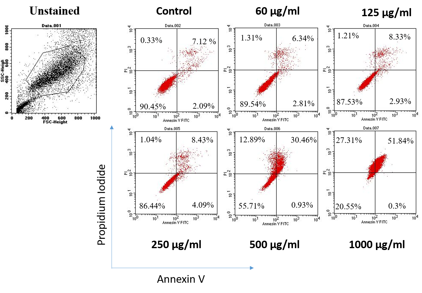 Figure 2    extract at concentrations of 60, 125, 250, 500 and 1000 µg/ml. After 48 hours, cells were stained with Annexin V and PI and analyzed with FACSCalibur flow cytomtter.