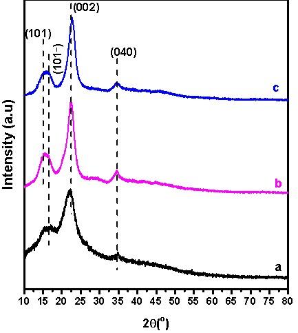 Figure 7  Giản đồ XRD của các mẫu(a) mẫu thô, (b) mẫu tẩy trắng và (c) mẫu thủy phân