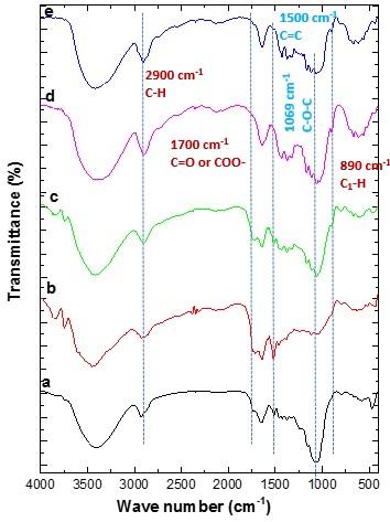 Figure 1  Phổ FTIR của các mẫu (a) mẫu thô; (b) mẫu xử lý axit; (c) mẫu xử lý PFA; (d) mẫu tẩy trắng và (e) mẫu thủy phân