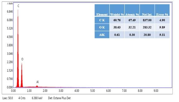 Figure 5  Phổ EDX của mẫu thu được sau quá trình tẩy trắng