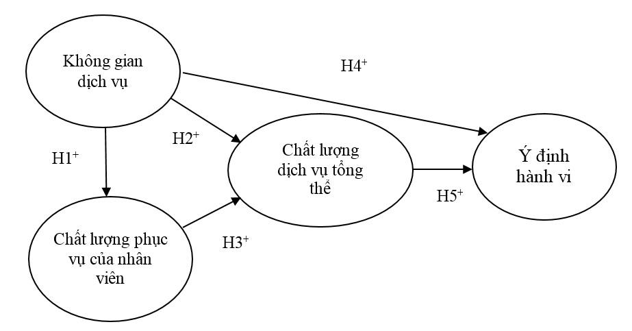 Figure 1  Mô hình đề xuất