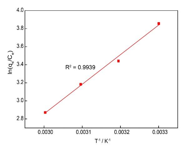 Figure 6  Nhiệt động học của quá trình hấp phụ curcumin lên nano MIL-100 (Fe).