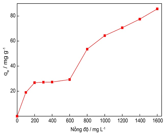 Figure 3  Ảnh hưởng của nồng độ curcumin đến khả năng hấp phụ của curcumin trên nano MIL-100 (Fe)