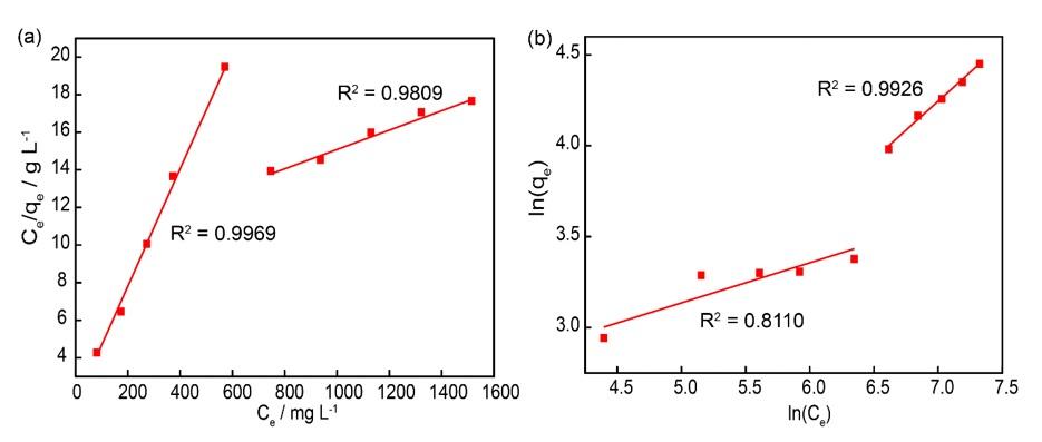 Figure 5  a) Mô hình đẳng nhiệt hấp phụ Langmuir, (b) mô hình đẳng nhiệt hấp phụ Freundlich của quá trình hấp phụ curcumin lên nano MIL-100 (Fe)