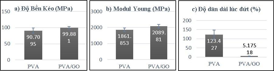 Figure 4  Độ bền kéo (a), Modul Young (b) và độ dãn dài lúc đứt (c) của mẫu PVA không và có gia cường GO