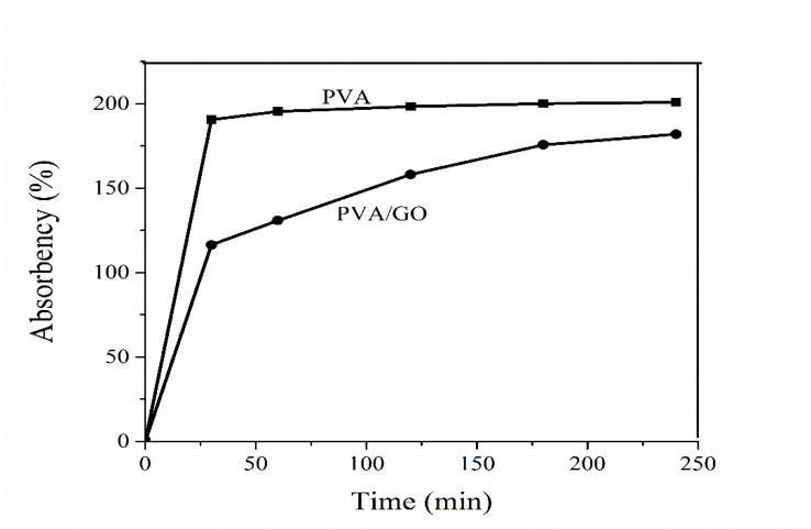 Figure 7  Giản đồ đo độ trương trong nước của mẫu PVA không và có gia cường GO