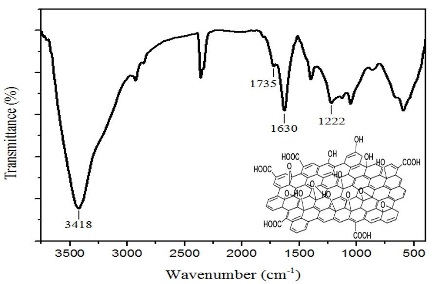 Figure 2  Phổ FTIR của mẫu graphene oxide (GO)