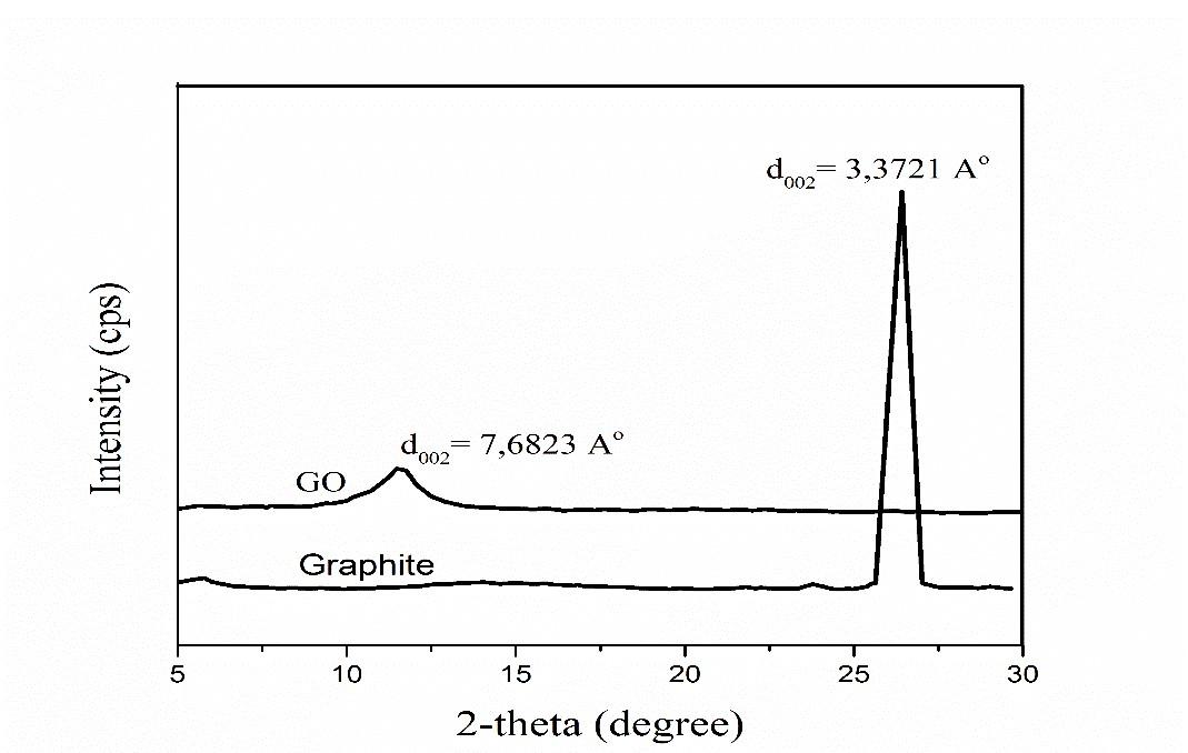 Figure 1  Giản đồ XRD của mẫu graphene oxide (GO) và graphite ban đầu