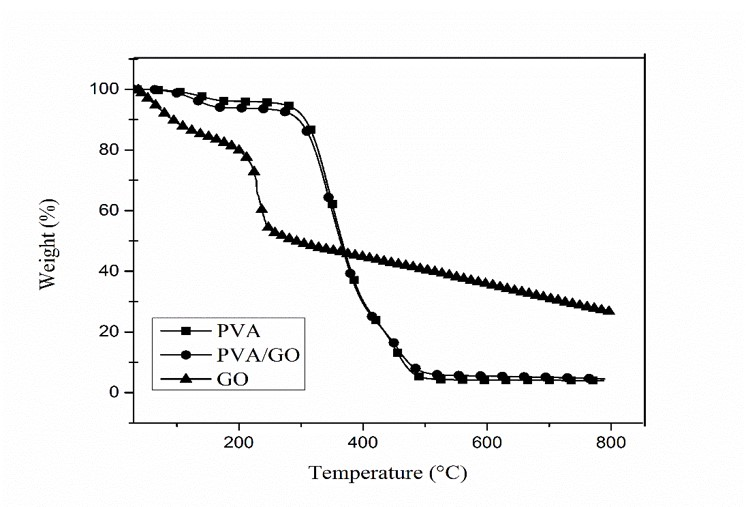 Figure 6  Giản đồ TGA của mẫu PVA không và có gia cường GO