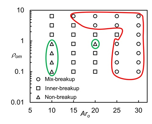 Figure 7  The phase regime of the deformation and breakup of the compound filament. The other parameters are provided in the text.