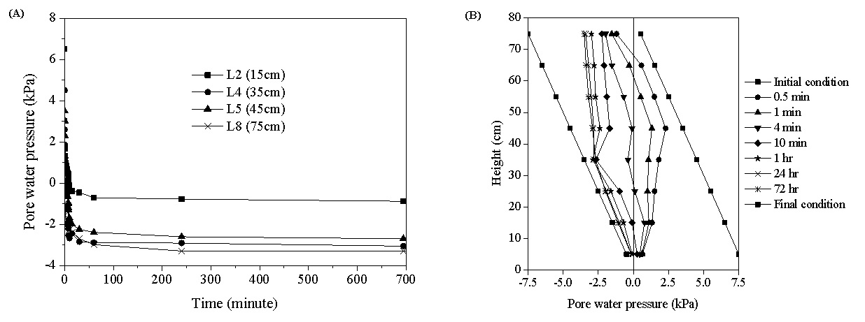 Figure 5  (A) Pore-water pressure with time at different heights in the sand column; (B) Pore-water pressure head profile in the sand column.