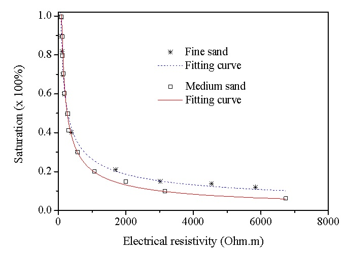 Figure 3  Calibration relationship between electrical resistivity and saturation for: solid-line for medium sand; dash-line for fine sand.