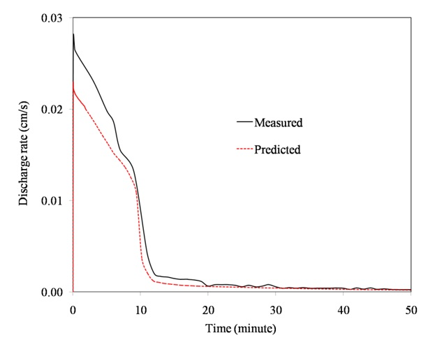 Figure 7  Comparison between predicted and measured outflow rate.