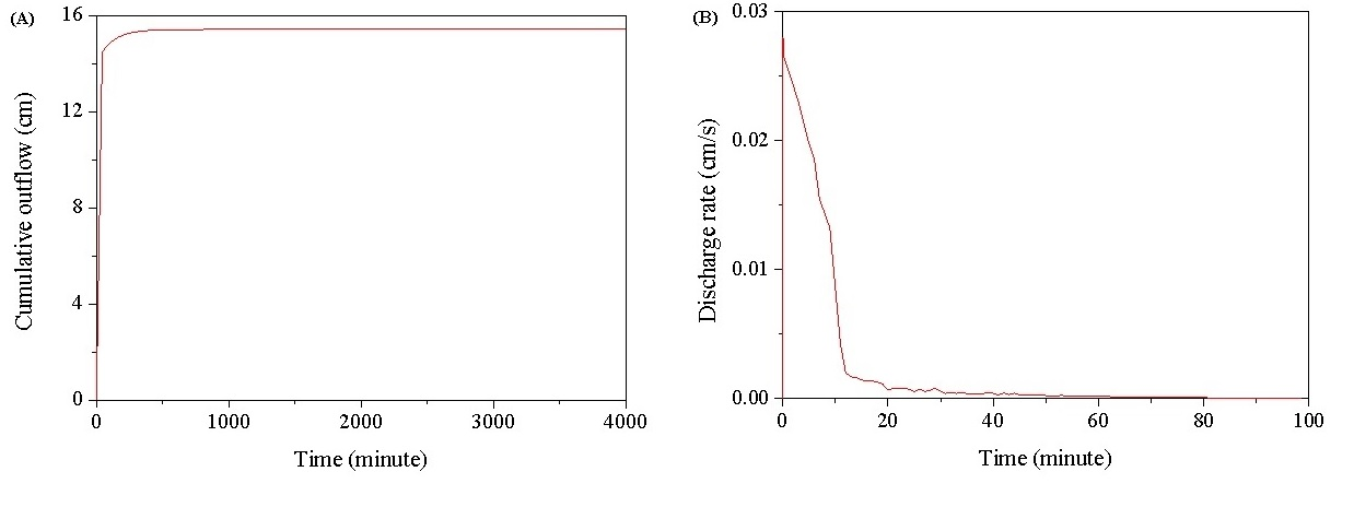 Figure 4  (A) Cumulative outflow with time; (B) Discharge rate with time.