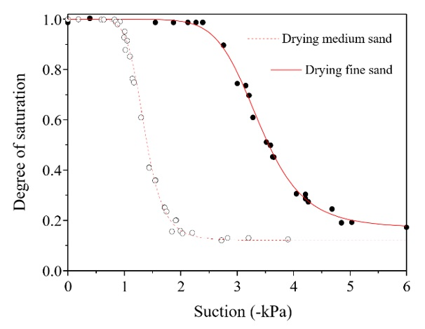 Figure 1  The drying SWCC of medium sand and fine sand determined from independent experiments.