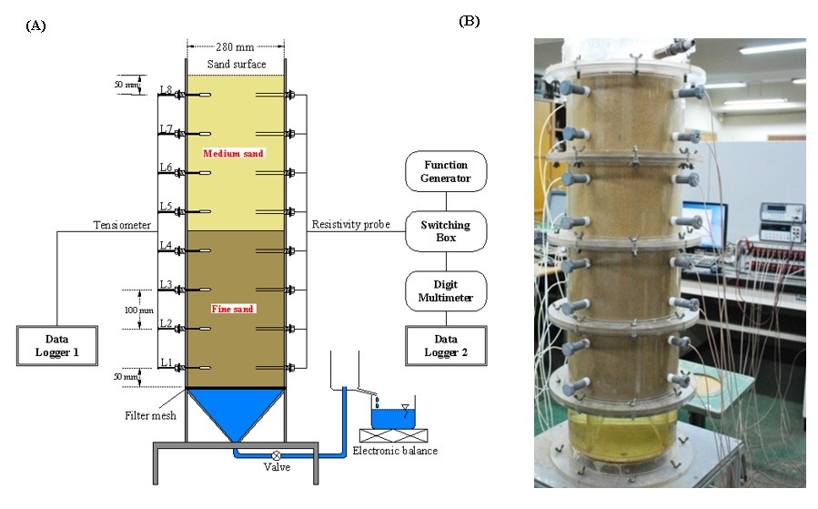 Figure 2  (A) The schematic diagram of column test; (B) The laboratory test for layered system