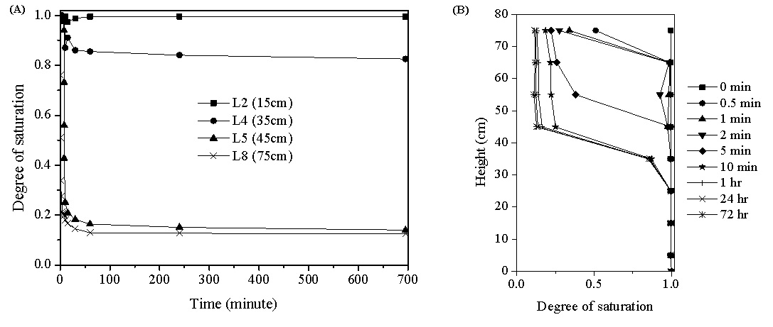 Figure 6  (A) Water saturation with time obtained at different heights in sand column; (B) Water saturation profile with height in sand column.