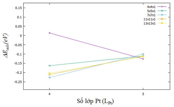 Figure 2  Năng lượng hấp thụ tương quan khi thay đổi số lớp Pt