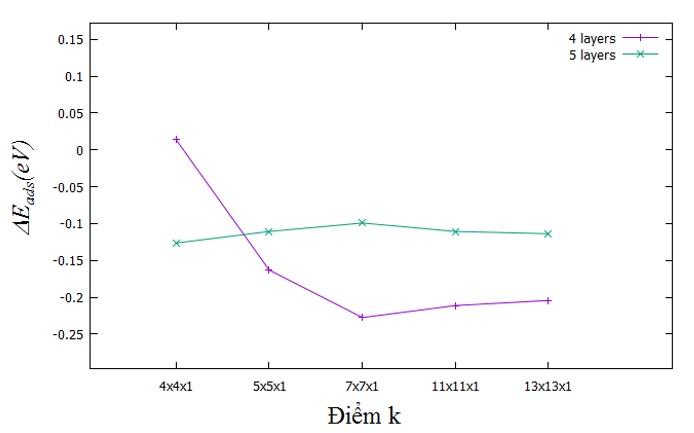 Figure 3  Năng lượng hấp phụ tương quan khi thay đổi điểm k