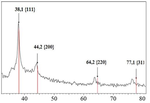 Figure 4  Giản đồ nhiễu xạ tia X của nano vàng dạng sao được tổng hợp với chitosan ở nồng độ 0,06 % (w/v)
