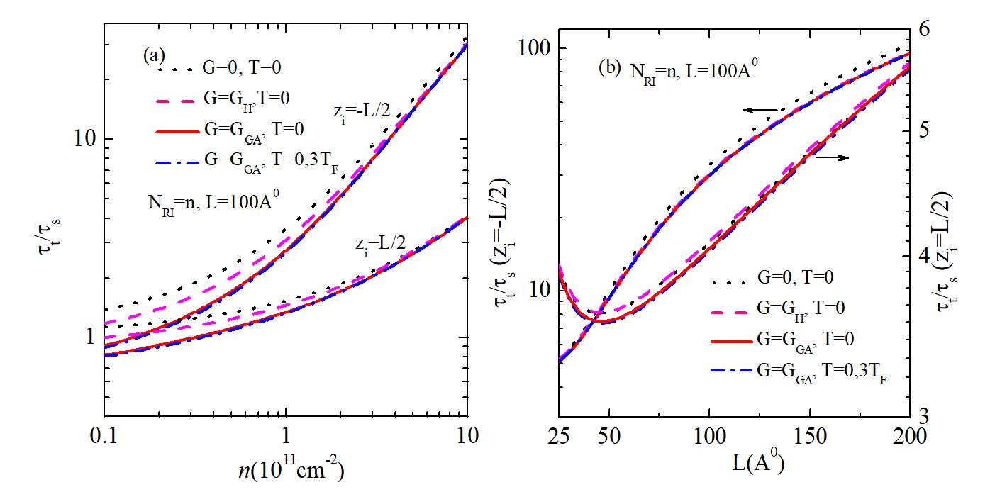Figure 4  ; (b) theo bề rộng giếng ứng với các mô hình LFC khác nhau cho nhiệt độ bằng không và hữu hạn.
