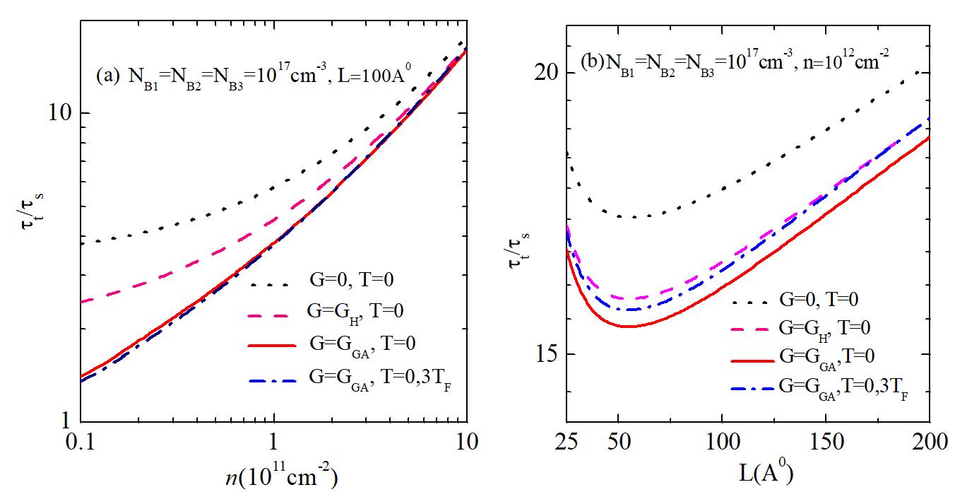 Figure 3  (b) theo bề rộng giếng ứng với các mô hình LFC khác nhau cho nhiệt độ bằng không và hữu hạn.