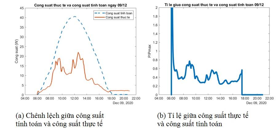 Figure 23  Công suất thực tế và công suất tính toán ngày 09/12/2020