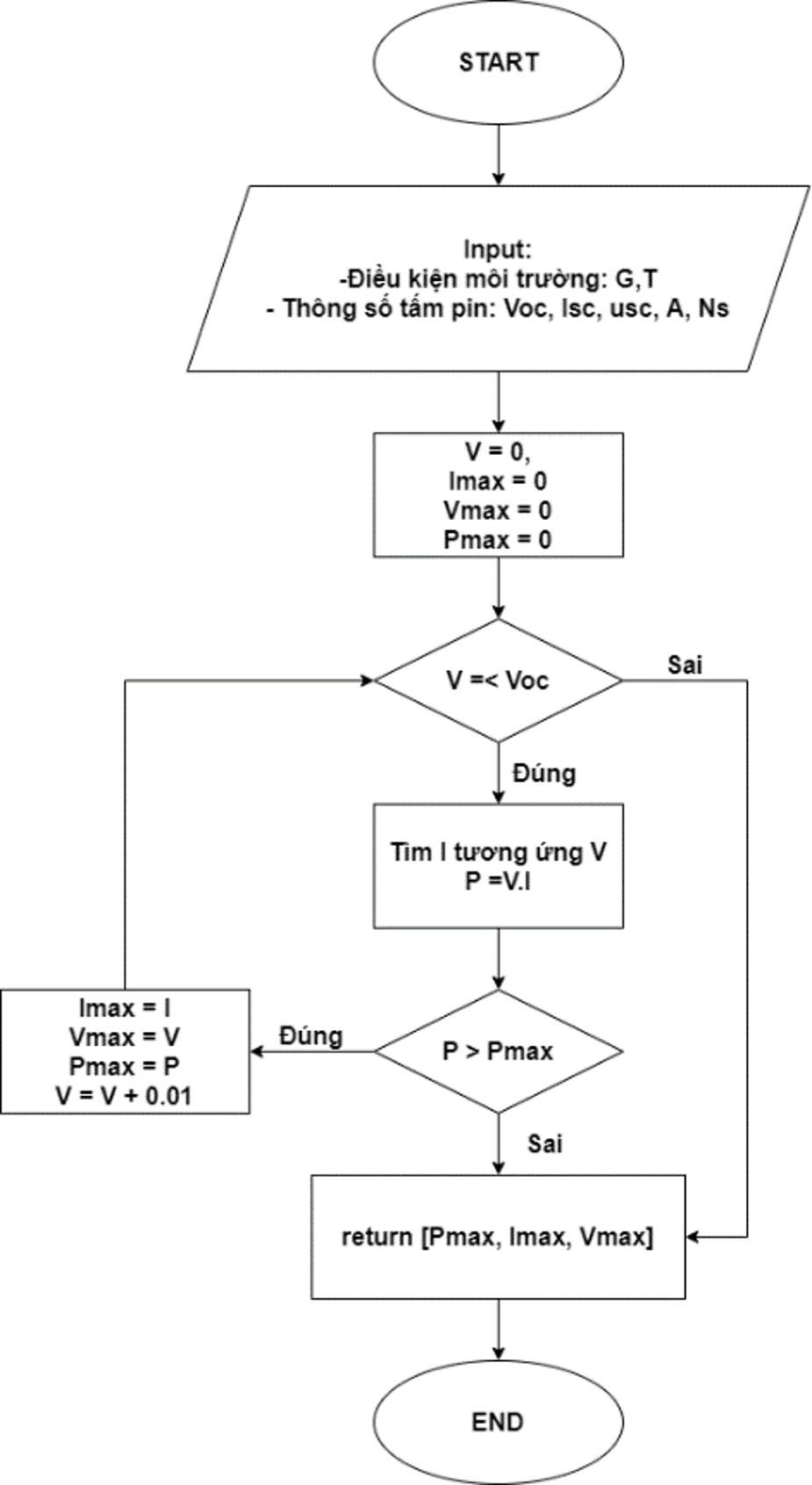 Figure 14  Thuật toán tìm các giá trị MPP
