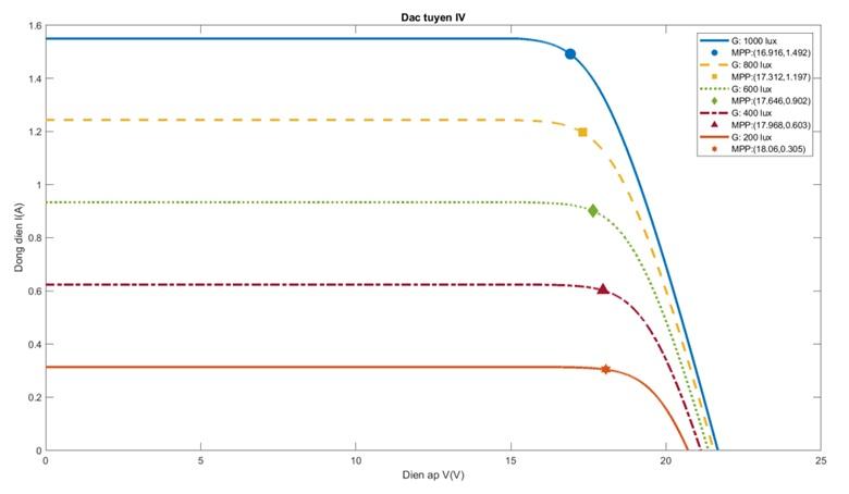 Figure 15  Đặc tuyến IV và MPP(V,I)